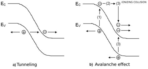 avalanche diode effect fundamentals of semiconductor physics pn junction bias