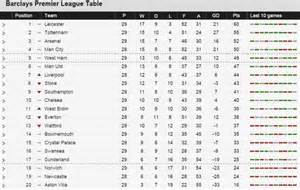 epl premier league table 7 march 2016 a day