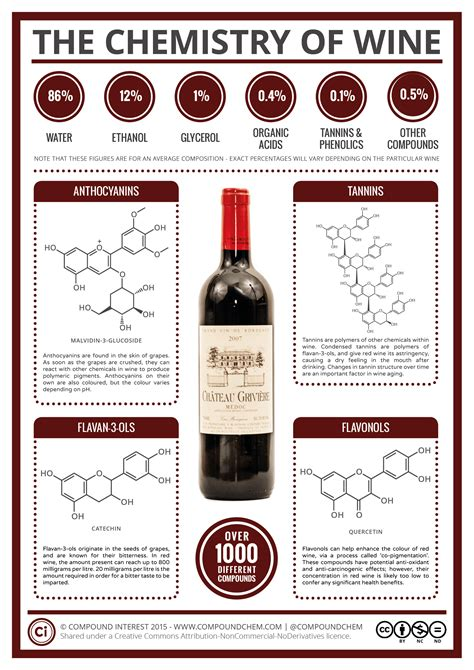 the chemistry of wine from blossom to beverage and beyond books compound interest the key chemicals in wine colour