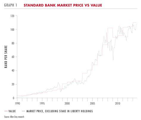 standard bank price allan gray standard bank has anything changed