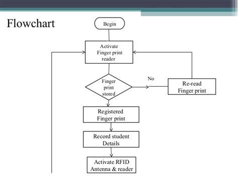 school attendance flowchart fingerprint based student identification with rfid based