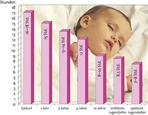 wie viel schlaf brauch ich test wege zum gesunden schlaf wie viel schlaf braucht ein