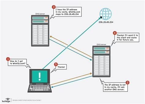 domain  system dns definition  whatiscom