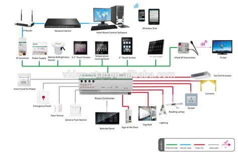 room controller knx eib intelligent home and building