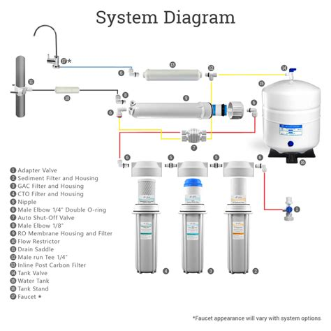 osmosis system diagram osmosis system diagram 28 images piping diagram for
