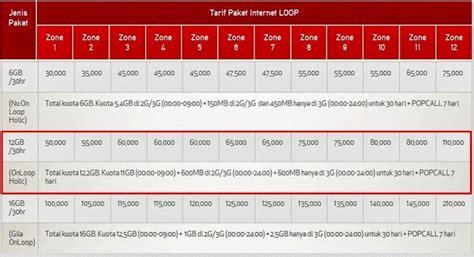 Modem Telkomsel Paling Murah paket murah telkomsel paling baru 2017 jelajah info