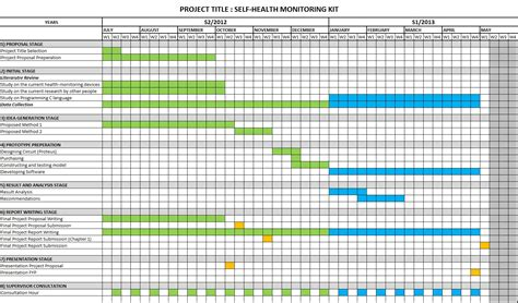 work plan gantt chart template development of self health monitoring kit work plan