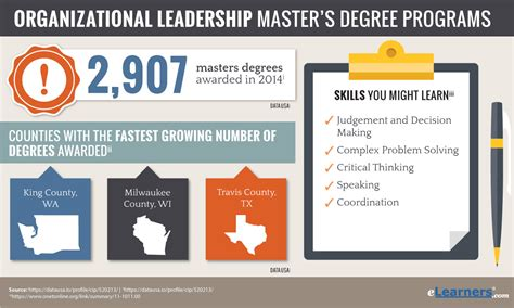 Leadership Mba by Masters In Organizational Leadership Leadership Mba