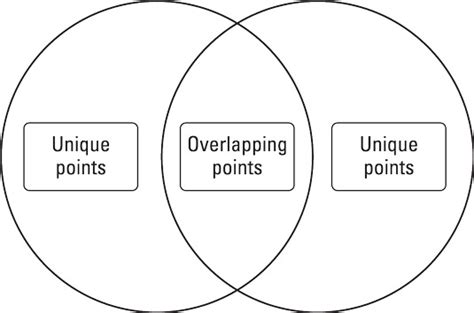 venn diagram for dummies comparing two sources and identifying their differences