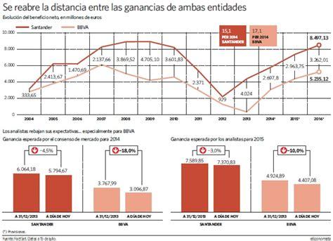 cotizaciones banco santander banco santander ganar 225 2 700 millones m 225 s que bbva en 2014