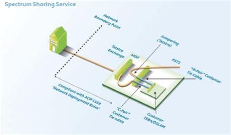 adsl wiring diagram australia 29 wiring diagram images