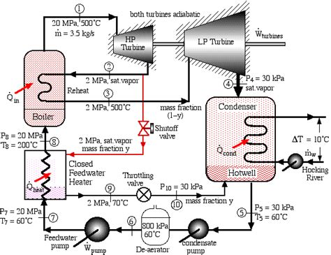 thermal power plant cycle diagram problem 8 3 reheat steam power plant with closed
