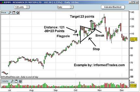 pennant pattern trading trading the flag and pennant patterns