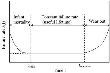 bathtub curve failure rate the bathtub curve of failure rate 8