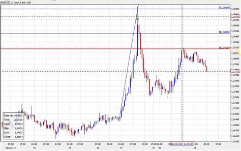 popolare di bari orari di apertura gli orari per investire nel mercato delle valute