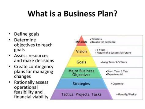 How To Write Business Plan How To Create A Business Plan Template