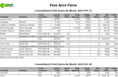 Crop Planning Spreadsheet by Field Crops List Images