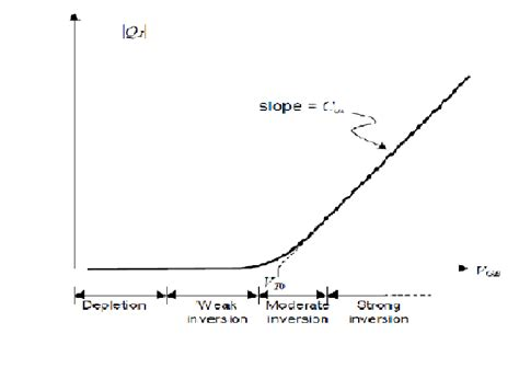 cmos analog integrated circuits based on weak inversion operation cmos analog integrated circuit based on weak inversion operation 28 images weak inversion