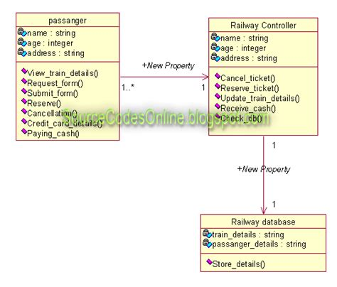 design html form for railway reservation system class diagram for online railway ticket reservation system