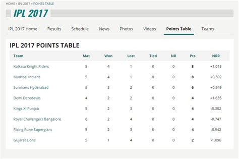 ipl match table 2017 ipl points table top movers after week 2