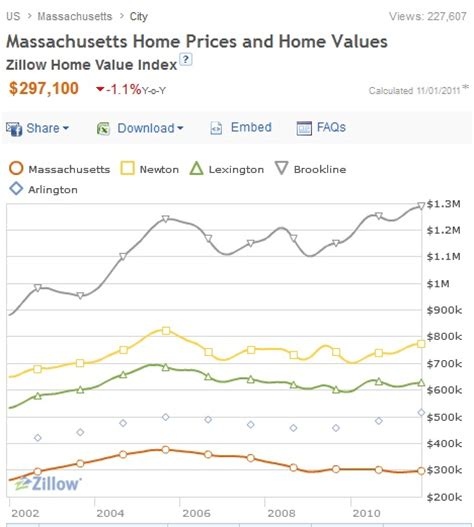 housing prices in ma act like the recession never happened