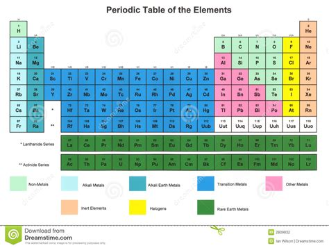 Color Coding The Periodic Table by Periodic Table Of The Elements Stock Photo Image 2809832