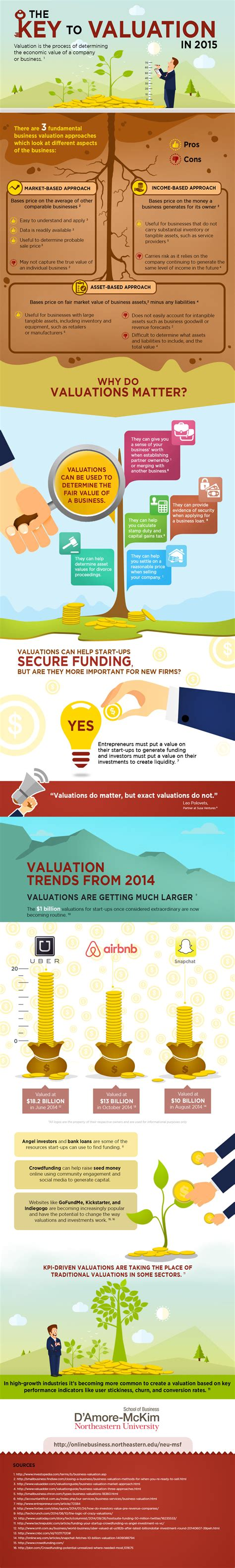 Mba Msf Northeastern by Key To Valuation Infographic