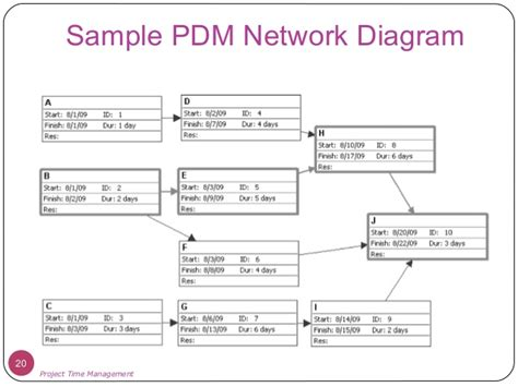 types of network diagrams in project management project time management