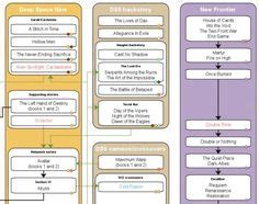 arkham horror flowchart 1000 images about television related photos on