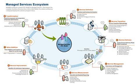 cloud product diagram cloud computing elsavadorla