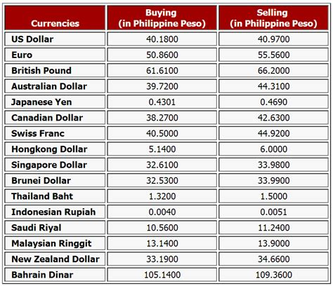 currency converter table money exchange rate peso dollar