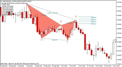 pattern trading software free harmonic trading software mt4
