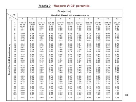tavole chi quadrato unit 224 7 test parametrici test t di student analisi
