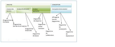 diagramme cas d utilisation uml mod 233 lisation uml les diff 233 rents types de diagramme
