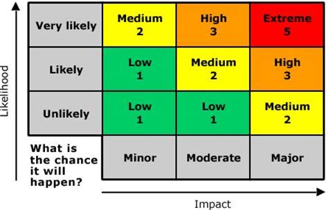 risk scoring matrix template bancon 2012 risk analysis why its a requirement for