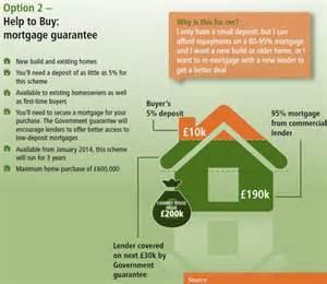 splitting the purchase of a secondary home house prices will increase when george osborne s 163 130bn