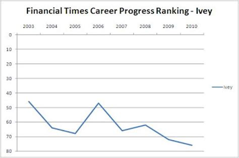 Financial Times Marketing Mba Rankings by Canadian Mba Schools Ivey Mba Financial Times Ranking 2010
