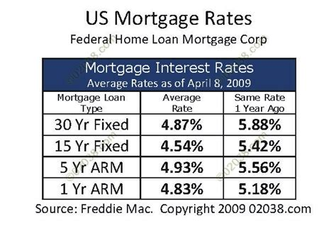 mass housing mortgage rates house loan percentage rate 28 images 12 free loan
