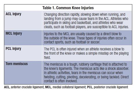 torn acl symptoms management after acl surgery