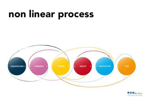 design thinking qut introducing design thinking