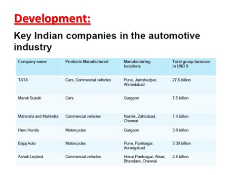 Mba Bajaj Auto Swot Analysis by Swot Analysis Of Automobile Industry In India