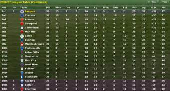 Scottish Premiership Table by Firm In Fm Stories Forum Neoseeker Forums
