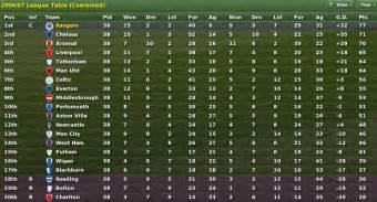 Scottish Premier League Table by Firm In Fm Stories Forum Neoseeker Forums