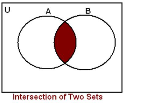 venn diagram intersection of 3 sets images