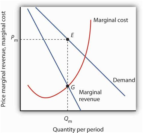 marginal costs monopoly