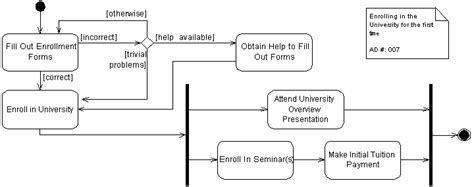 Activity Diagram Parallel