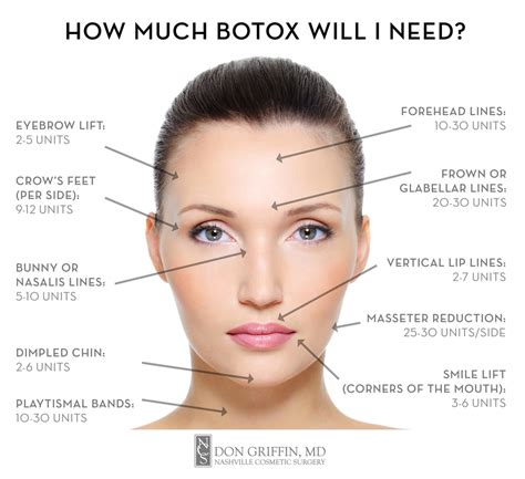7 Cosmetic Procedures Id To by How Much Botox Will I Need Nashville Cosmetic Surgery