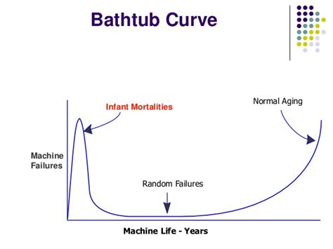 bathtub graph applying condition based monitoring approach in