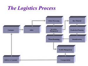 international logistics amp warehouse management