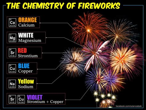 what color is magnesium the science the wow oddly said